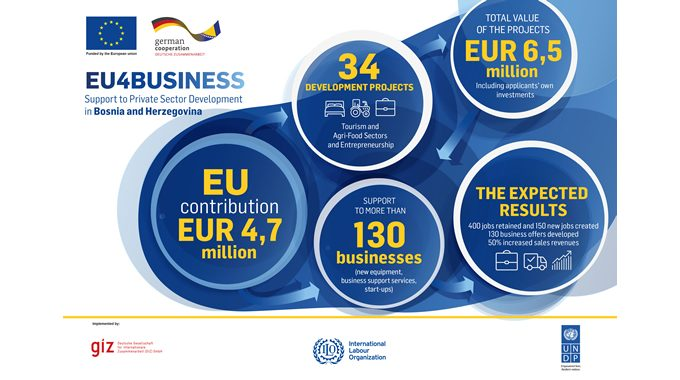 EUR 4.7 MILLION OF THE EU SUPPORT TO ENTREPRENEURS, TOURISM AND AGRI-FOOD SECTORS IN BiH